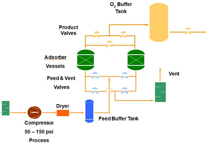 Oxygen Concentrators PSA Process